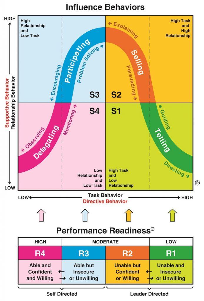 Situational Leadership diagram matrix