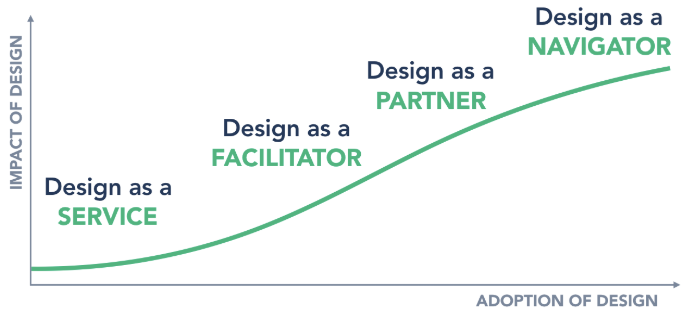 Design Success Metric