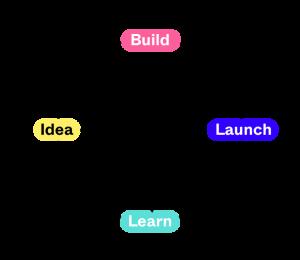 Design sprint - process